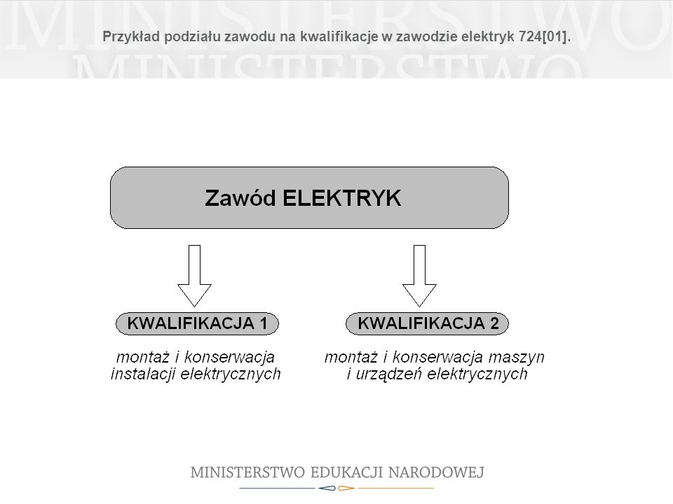 Przykład podziału zawodu na kwalifikacje w zawodzie elektryk 724[01].